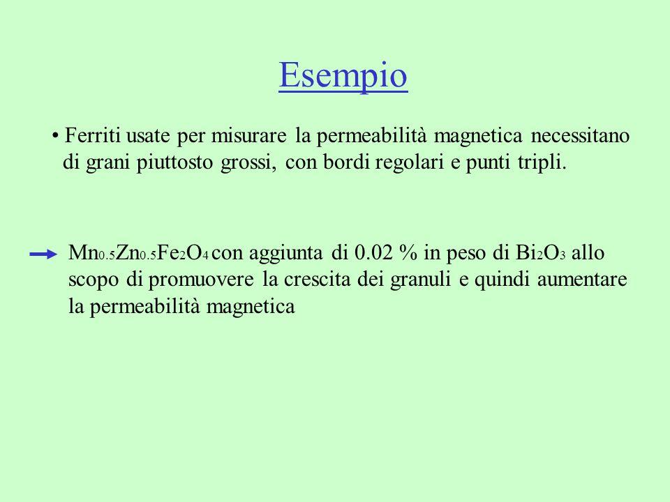 Esempio Ferriti usate per misurare la permeabilità magnetica necessitano di grani piuttosto grossi, con bordi regolari e punti tripli. Mn 0.5 Zn 0.5 F
