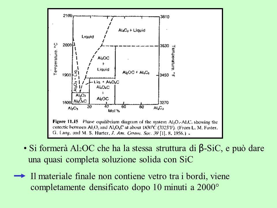 Si formerà Al 2 OC che ha la stessa struttura di β -SiC, e può dare una quasi completa soluzione solida con SiC Il materiale finale non contiene vetro