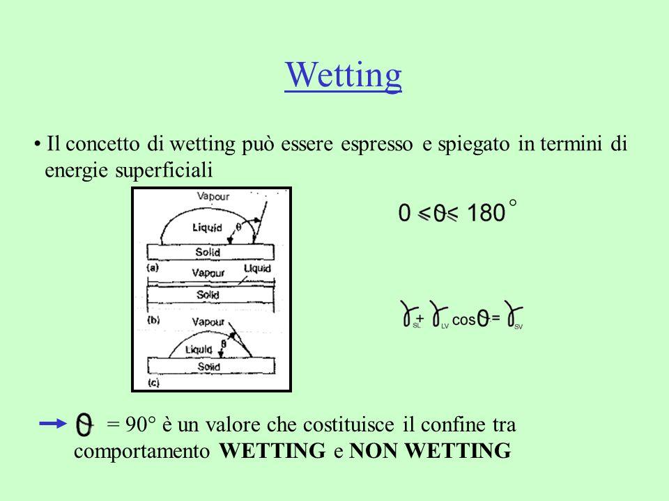 Wetting Il concetto di wetting può essere espresso e spiegato in termini di energie superficiali = 90° è un valore che costituisce il confine tra comp