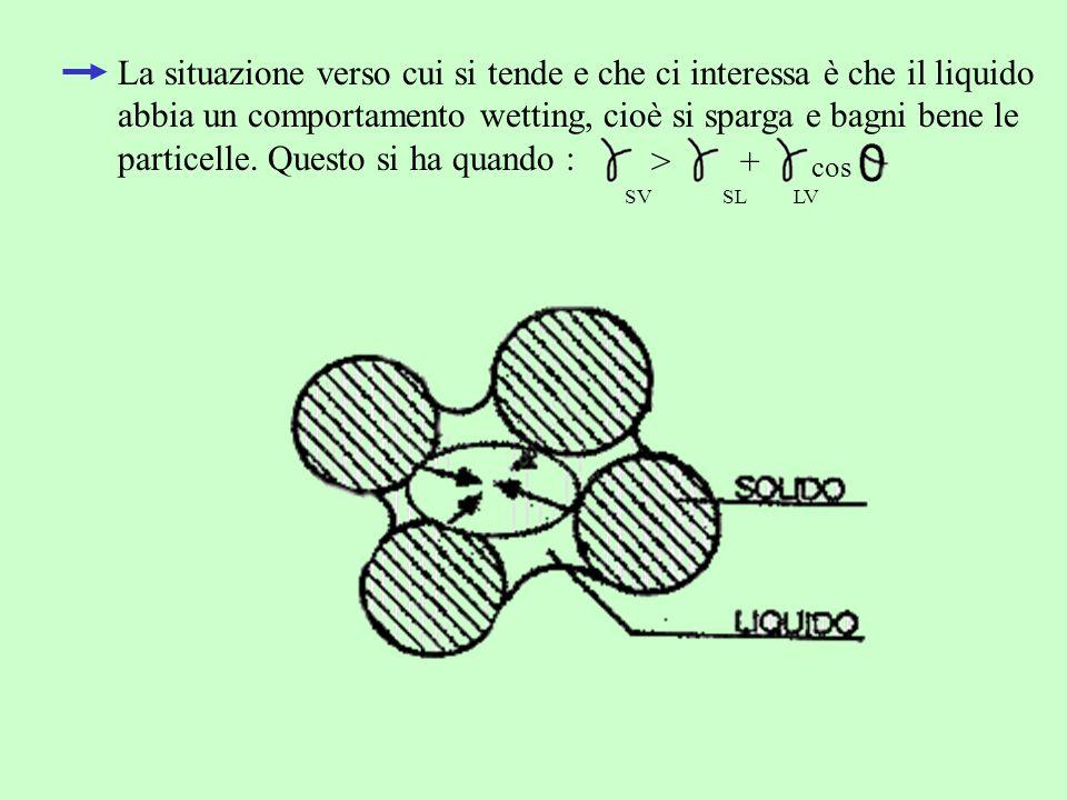 La situazione verso cui si tende e che ci interessa è che il liquido abbia un comportamento wetting, cioè si sparga e bagni bene le particelle. Questo