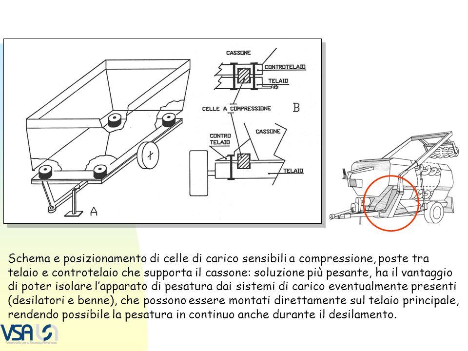 Schema e posizionamento di celle di carico sensibili a compressione, poste tra telaio e controtelaio che supporta il cassone: soluzione più pesante, h