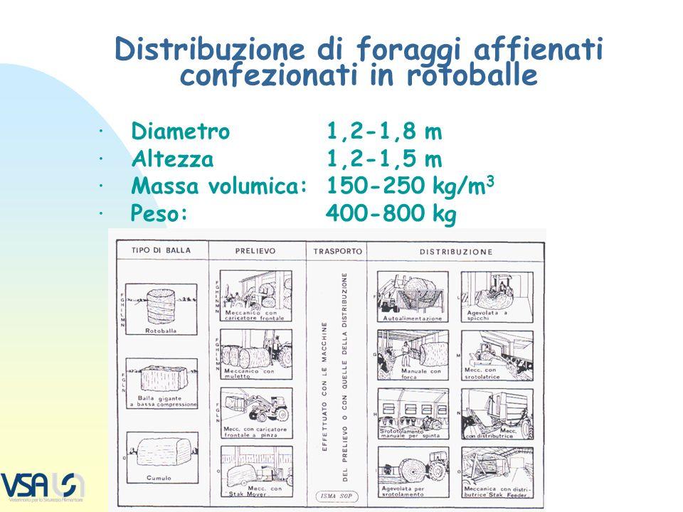 Distribuzione di foraggi affienati confezionati in rotoballe · Diametro1,2-1,8 m · Altezza1,2-1,5 m · Massa volumica:150-250 kg/m 3 · Peso:400-800 kg