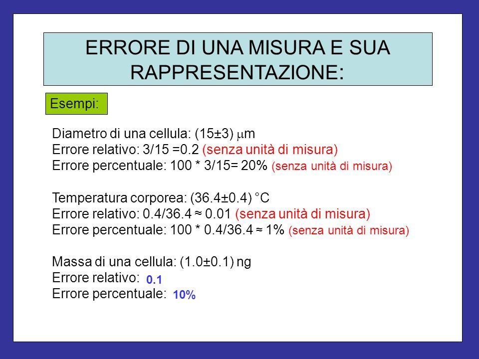 ERRORE DI UNA MISURA E SUA RAPPRESENTAZIONE : Diametro di una cellula: (15±3) m Errore relativo: 3/15 =0.2 (senza unità di misura) Errore percentuale: