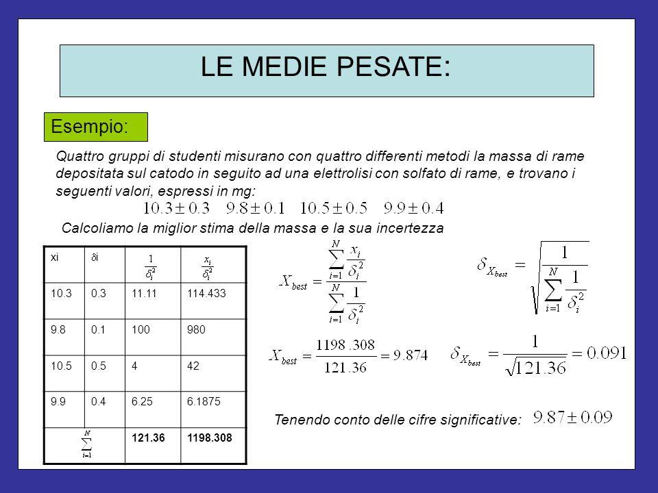 LE MEDIE PESATE : Quattro gruppi di studenti misurano con quattro differenti metodi la massa di rame depositata sul catodo in seguito ad una elettroli