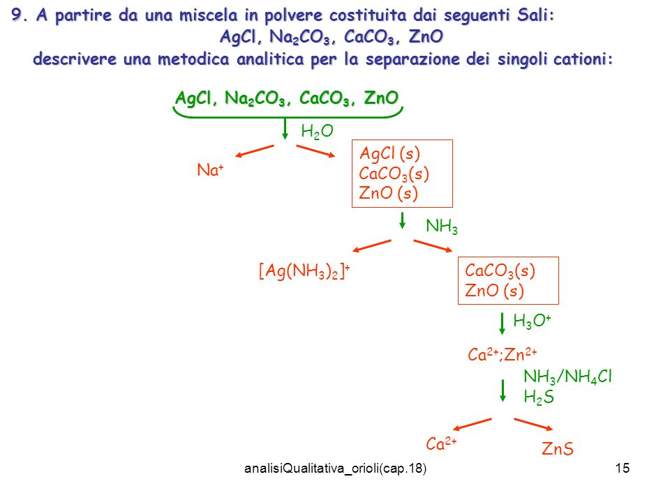 analisiQualitativa_orioli(cap.18)15 9. A partire da una miscela in polvere costituita dai seguenti Sali: AgCl, Na 2 CO 3, CaCO 3, ZnO descrivere una m