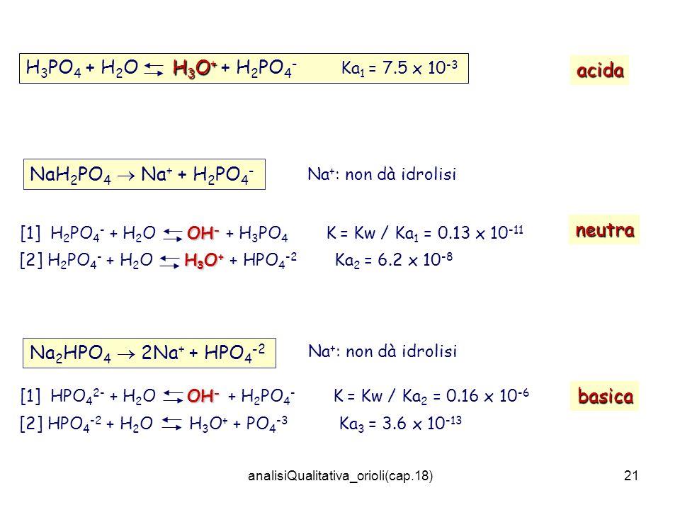 analisiQualitativa_orioli(cap.18)21 H 3 O + H 3 PO 4 + H 2 O H 3 O + + H 2 PO 4 - Ka 1 = 7.5 x 10 -3 Na 2 HPO 4 2Na + + HPO 4 -2 OH - [1] HPO 4 2- + H