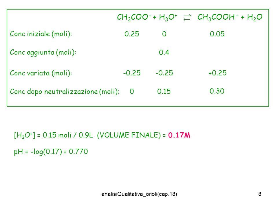 analisiQualitativa_orioli(cap.18)8 Conc iniziale (moli): 0.250.050 Conc aggiunta (moli): 0.4 Conc variata (moli): +0.25 CH 3 COO - + H 3 O + CH 3 COOH