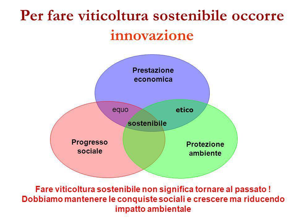 Per fare viticoltura sostenibile occorre innovazione Prestazione economica Progresso sociale Protezione ambiente equo sostenibile Fare viticoltura sos