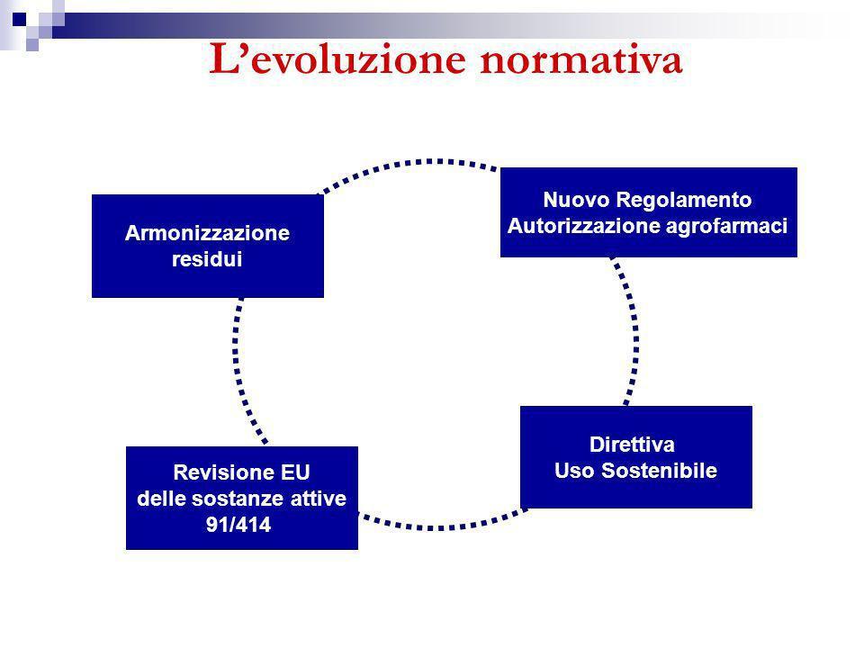 Levoluzione normativa Revisione EU delle sostanze attive 91/414 Armonizzazione residui Nuovo Regolamento Autorizzazione agrofarmaci Direttiva Uso Sost