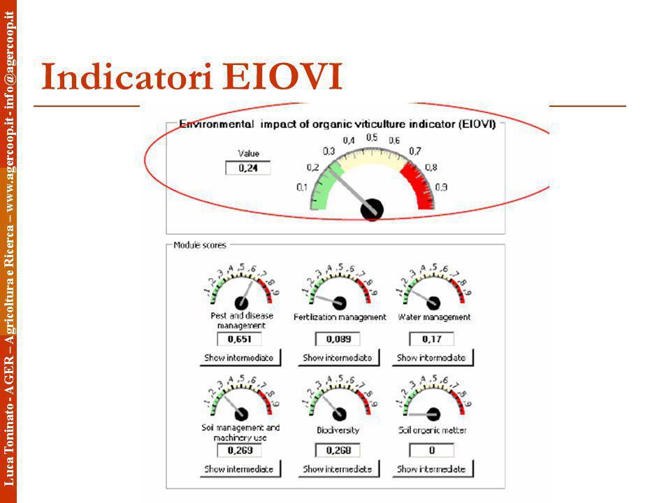 Luca Toninato - AGER – Agricoltura e Ricerca – www.agercoop.it - info@agercoop.it Indicatori EIOVI