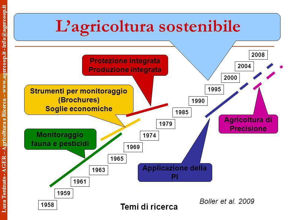 Lagricoltura sostenibile Boller et al. 2009 2008 2004 2000 1995 1990 1985 1979 1974 1969 1965 1963 1961 1959 1958 Temi di ricerca Monitoraggio fauna e