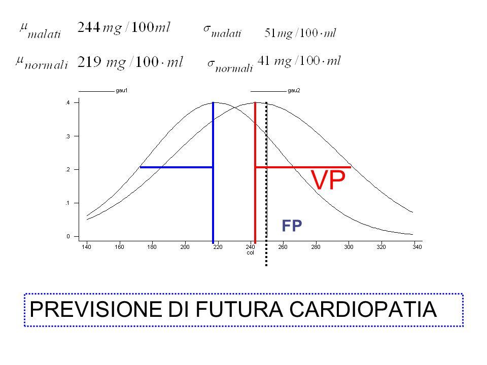 PREVISIONE DI FUTURA CARDIOPATIA VP FP