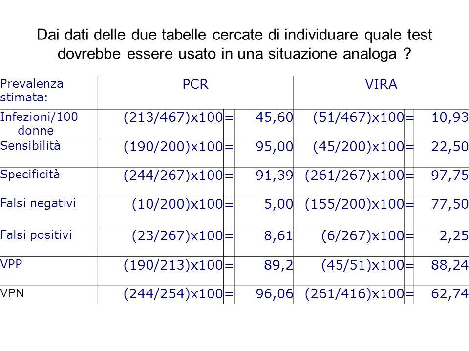 Dai dati delle due tabelle cercate di individuare quale test dovrebbe essere usato in una situazione analoga ? Prevalenza stimata: PCRVIRA Infezioni/1