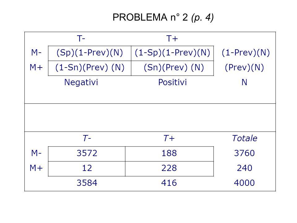 T-T+ M-(Sp)(1-Prev)(N)(1-Sp)(1-Prev)(N) (1-Prev)(N) M+(1-Sn)(Prev) (N) (Sn)(Prev) (N)(Prev)(N) NegativiPositiviN T-T+Totale M-35721883760 M+12228240 3
