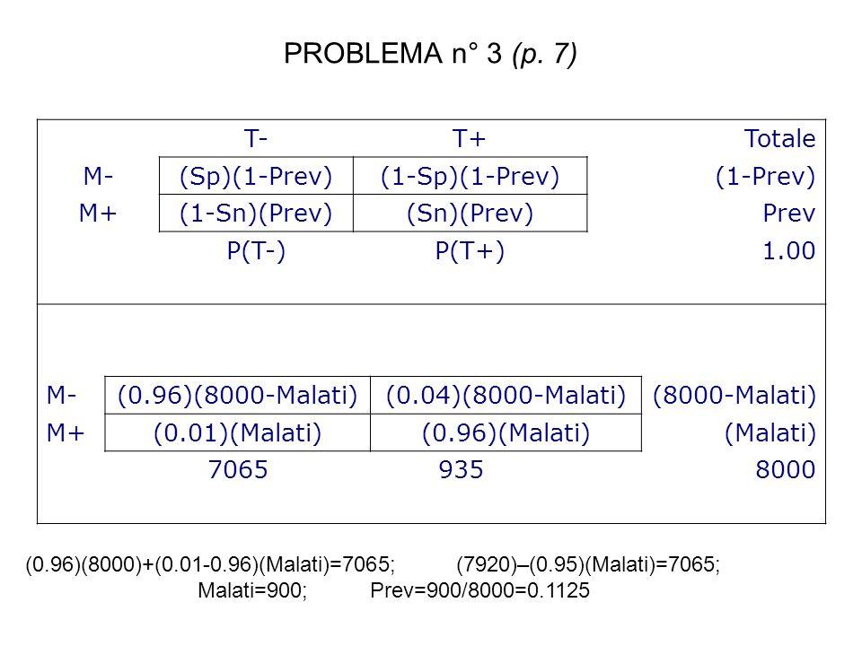 PROBLEMA n° 3 (p. 7) T-T+Totale M-(Sp)(1-Prev)(1-Sp)(1-Prev)(1-Prev) M+(1-Sn)(Prev)(Sn)(Prev)Prev P(T-)P(T+)1.00 M-(0.96)(8000-Malati)(0.04)(8000-Mala