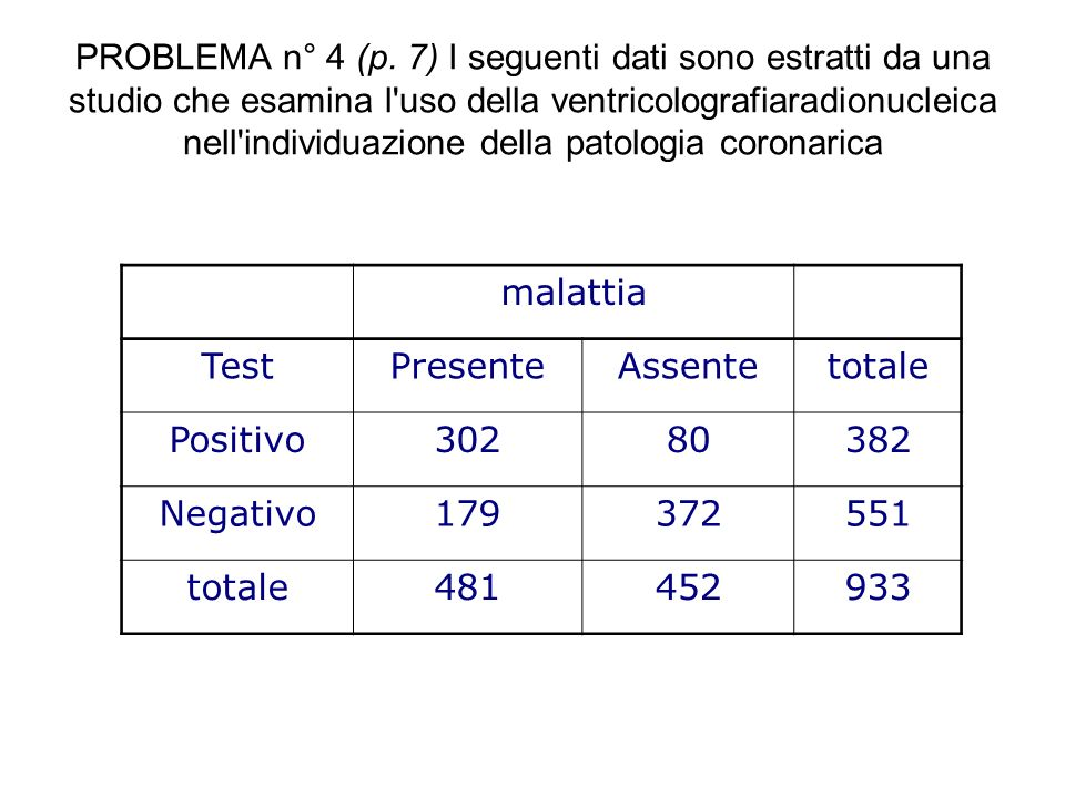 PROBLEMA n° 4 (p. 7) I seguenti dati sono estratti da una studio che esamina l'uso della ventricolografiaradionucleica nell'individuazione della patol