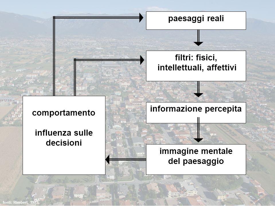 fonti: Rimbert, 1973; paesaggi reali filtri: fisici, intellettuali, affettivi informazione percepita immagine mentale del paesaggio comportamento infl