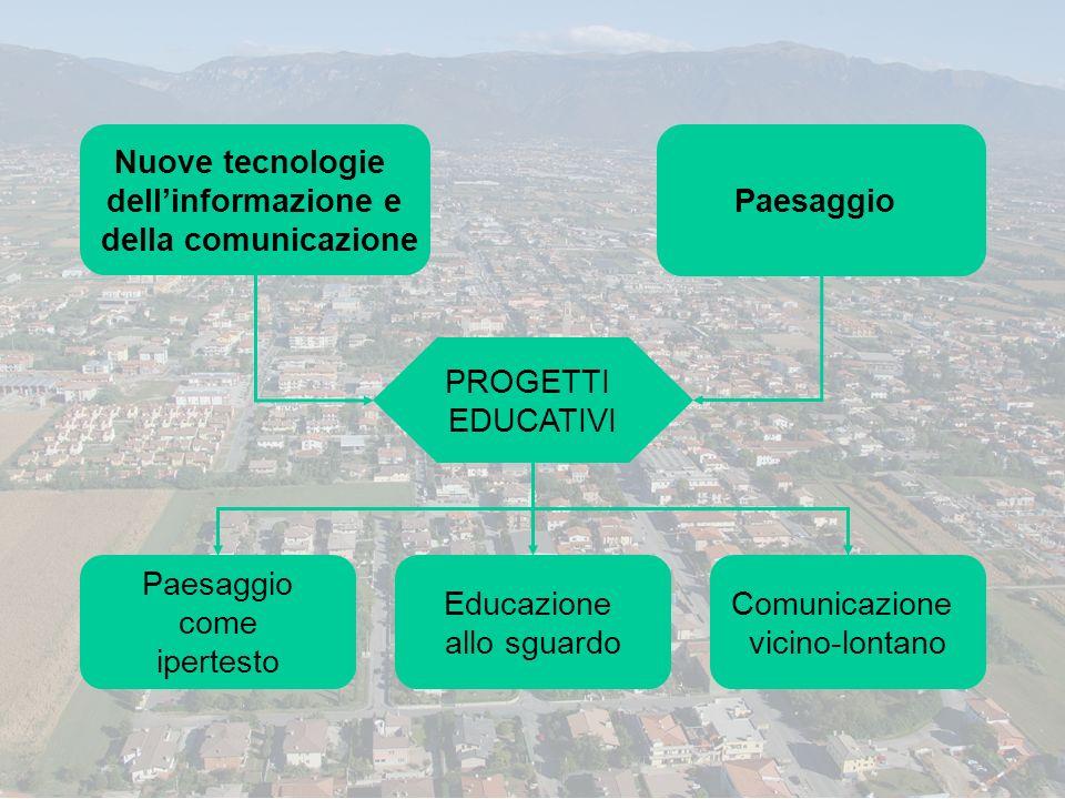 Nuove tecnologie dellinformazione e della comunicazione Paesaggio PROGETTI EDUCATIVI Paesaggio come ipertesto Educazione allo sguardo Comunicazione vi