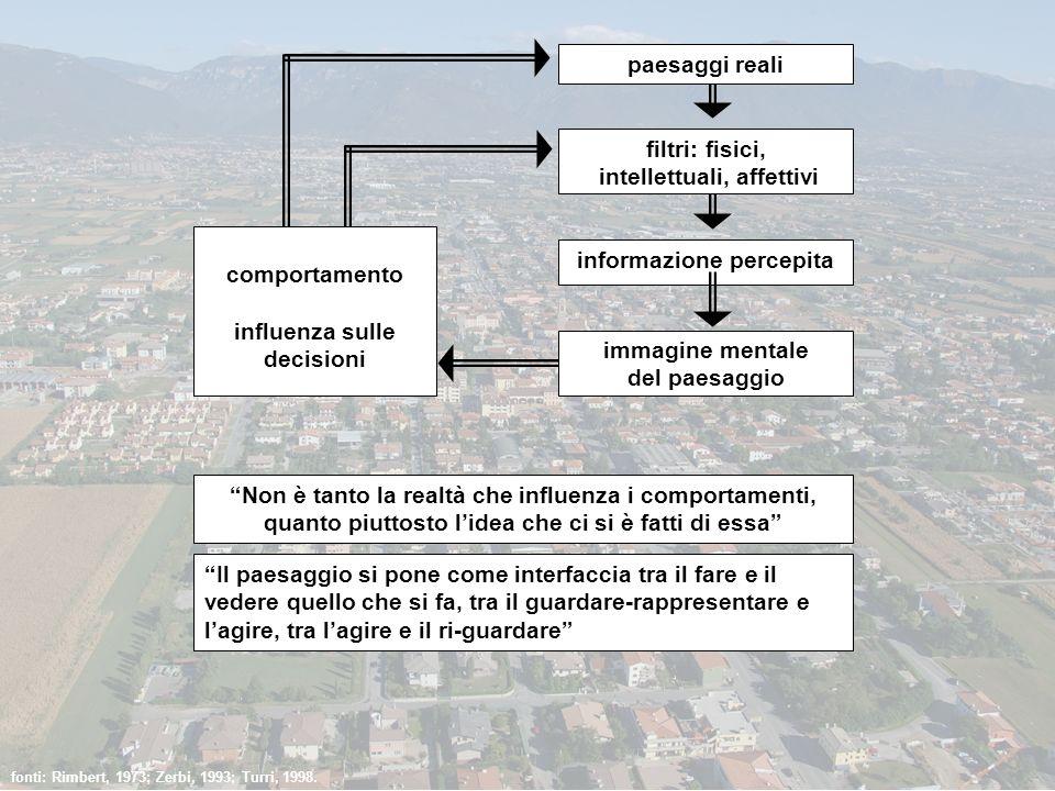 paesaggi reali filtri: fisici, intellettuali, affettivi informazione percepita immagine mentale del paesaggio comportamento influenza sulle decisioni