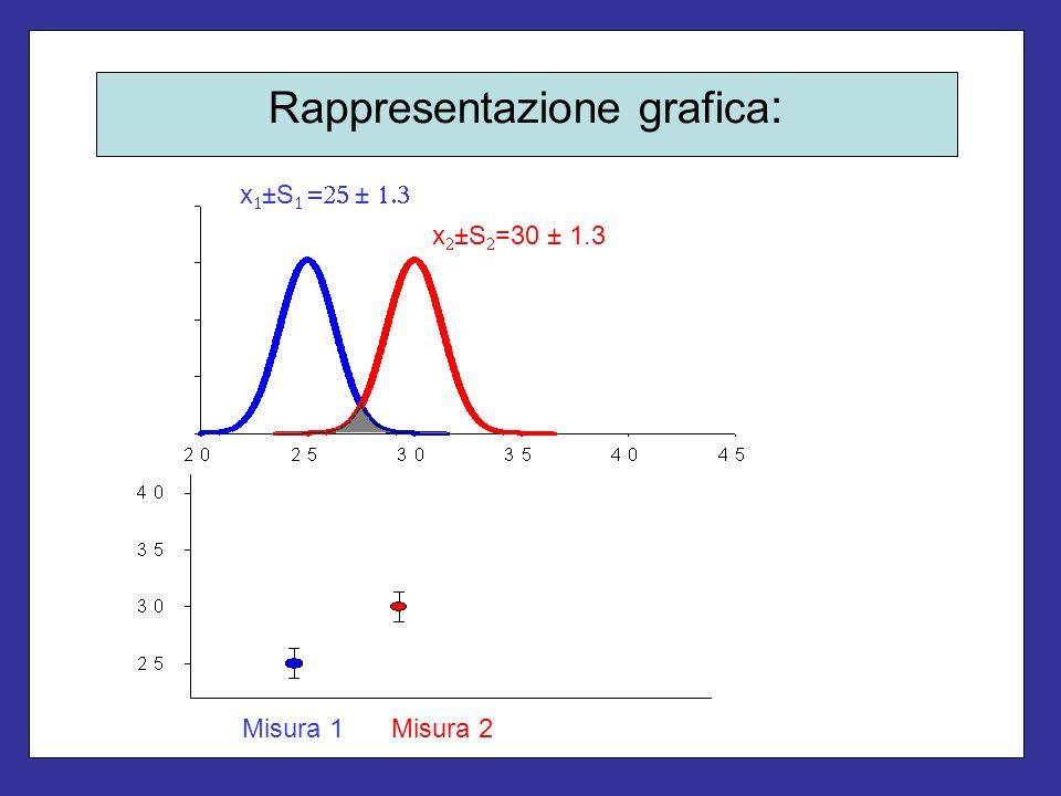 Rappresentazione grafica : x ±S ± x ±S =30 ± 1.3 Misura 1Misura 2