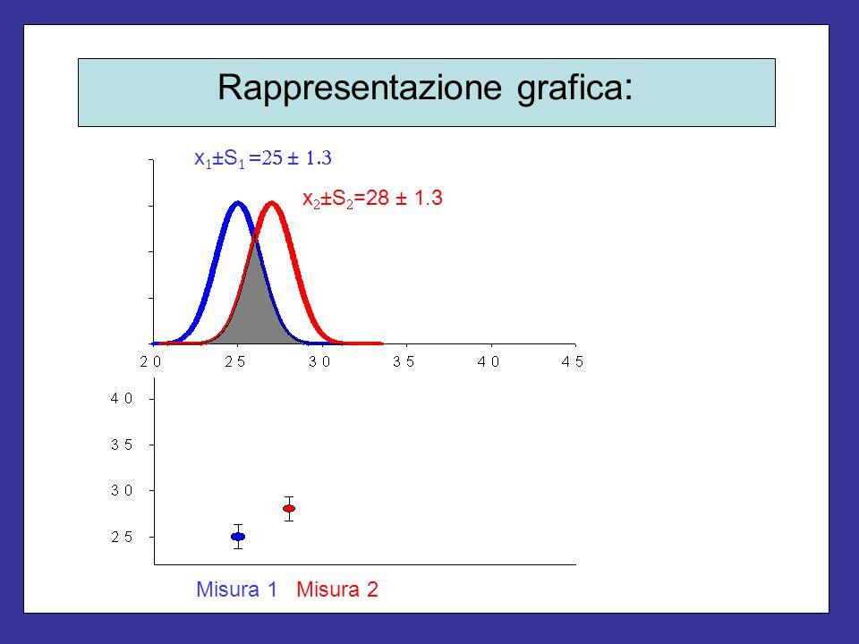 Rappresentazione grafica : x ±S ± x ±S =28 ± 1.3 Misura 1Misura 2
