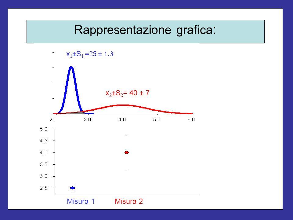 Rappresentazione grafica : x ±S ± x ±S = 40 ± 7 Misura 1Misura 2