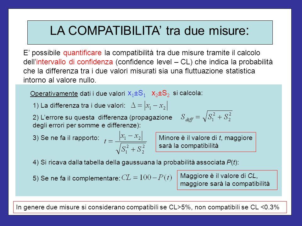 LA COMPATIBILITA tra due misure : E possibile quantificare la compatibilità tra due misure tramite il calcolo dellintervallo di confidenza (confidence