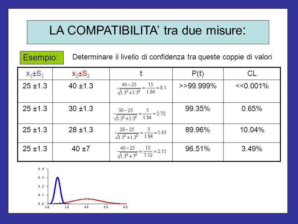 Determinare il livello di confidenza tra queste coppie di valori Esempio: x ±S tP(t)CL 25 ±1.340 ±1.3>>99.999%<<0.001% 25 ±1.330 ±1.399.35%0.65% 25 ±1