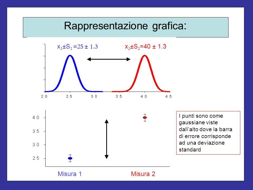 Rappresentazione grafica : x ±S ± x ±S =40 ± 1.3 Misura 1Misura 2 I punti sono come gaussiane viste dallalto dove la barra di errore corrisponde ad un