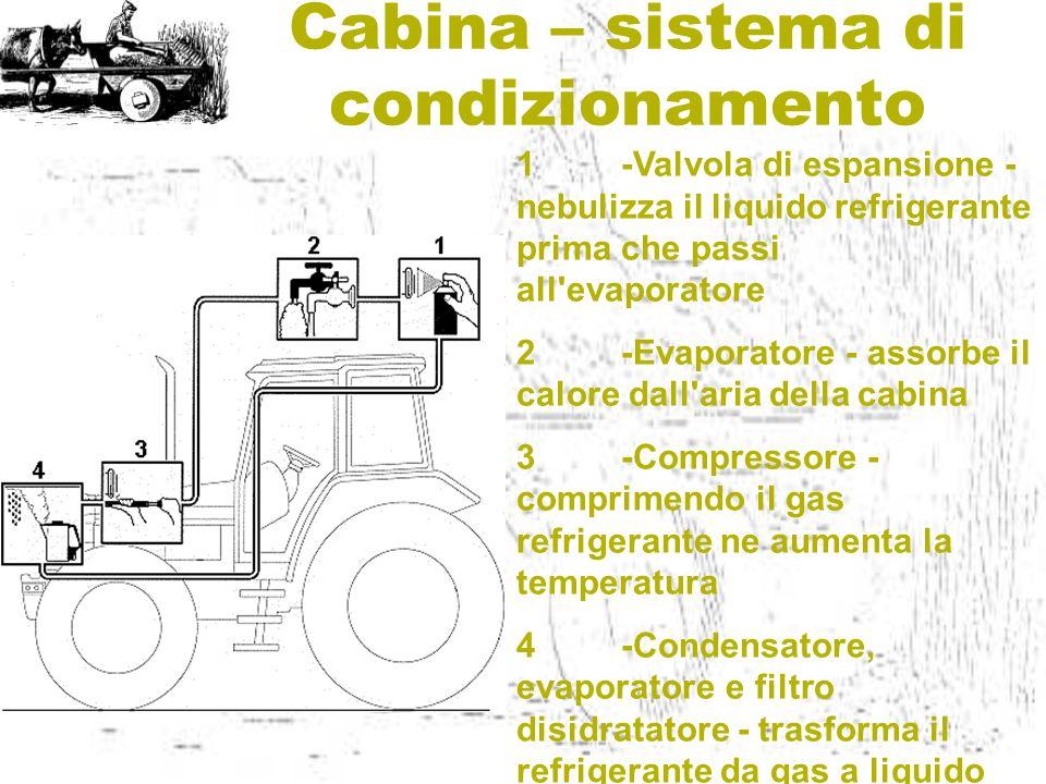 Cabina – sistema di condizionamento 1-Valvola di espansione - nebulizza il liquido refrigerante prima che passi all'evaporatore 2-Evaporatore - assorb
