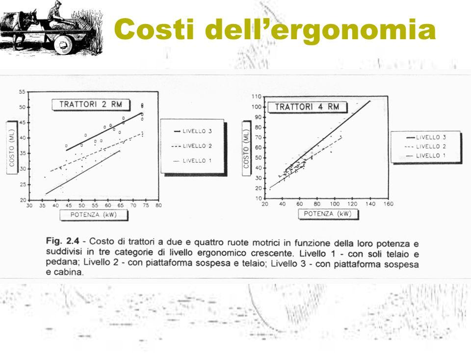 Costi dellergonomia