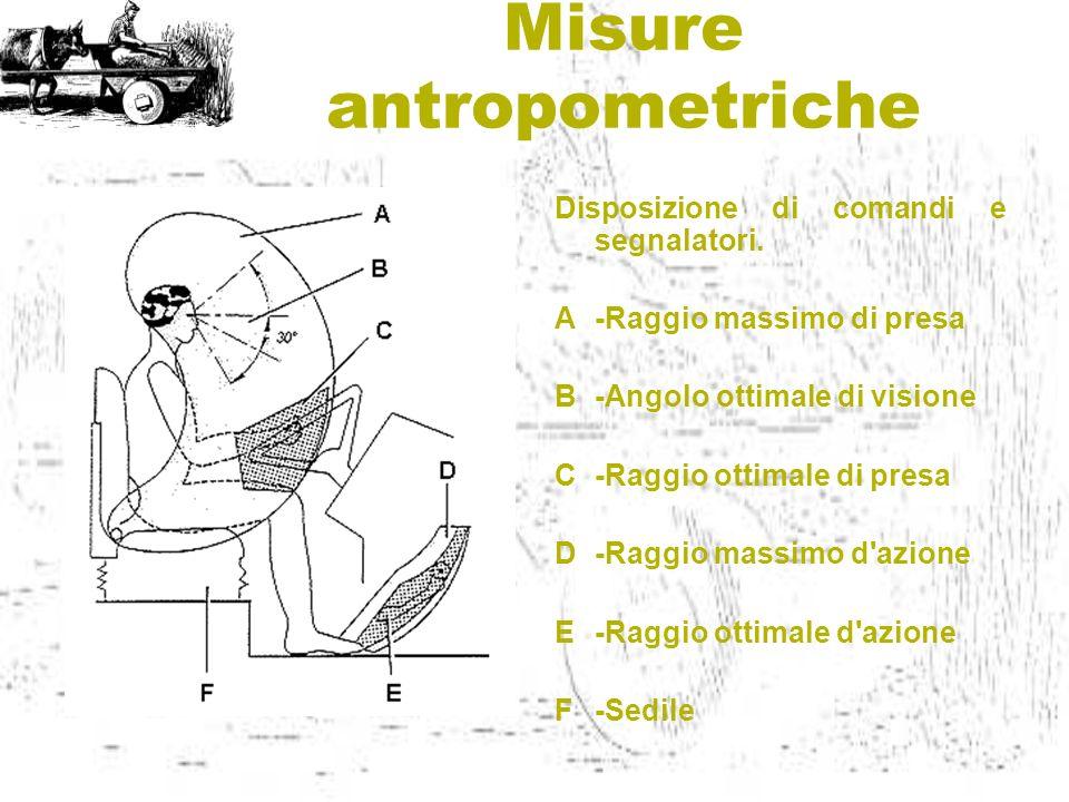 Misure antropometriche Disposizione di comandi e segnalatori. A-Raggio massimo di presa B-Angolo ottimale di visione C-Raggio ottimale di presa D-Ragg