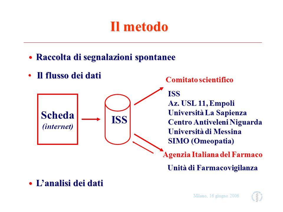 Milano, 16 giugno 2006 Il metodo Raccolta di segnalazioni spontanee Raccolta di segnalazioni spontanee Il flusso dei datiIl flusso dei dati Comitato s