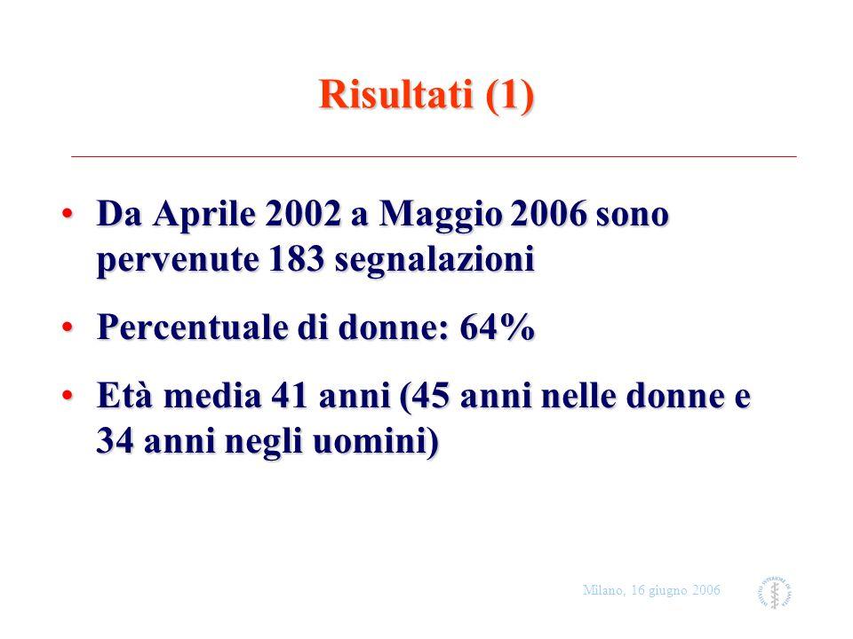 Milano, 16 giugno 2006 Risultati (1) Da Aprile 2002 a Maggio 2006 sono pervenute 183 segnalazioniDa Aprile 2002 a Maggio 2006 sono pervenute 183 segna