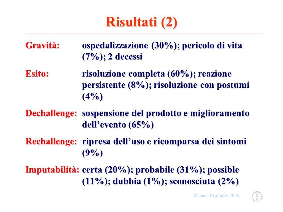 Milano, 16 giugno 2006 Risultati (2) Gravità: ospedalizzazione (30%); pericolo di vita (7%); 2 decessi Esito: risoluzione completa (60%); reazione per