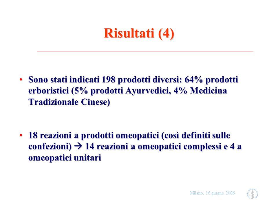 Milano, 16 giugno 2006 Risultati (4) Sono stati indicati 198 prodotti diversi: 64% prodotti erboristici (5% prodotti Ayurvedici, 4% Medicina Tradizion