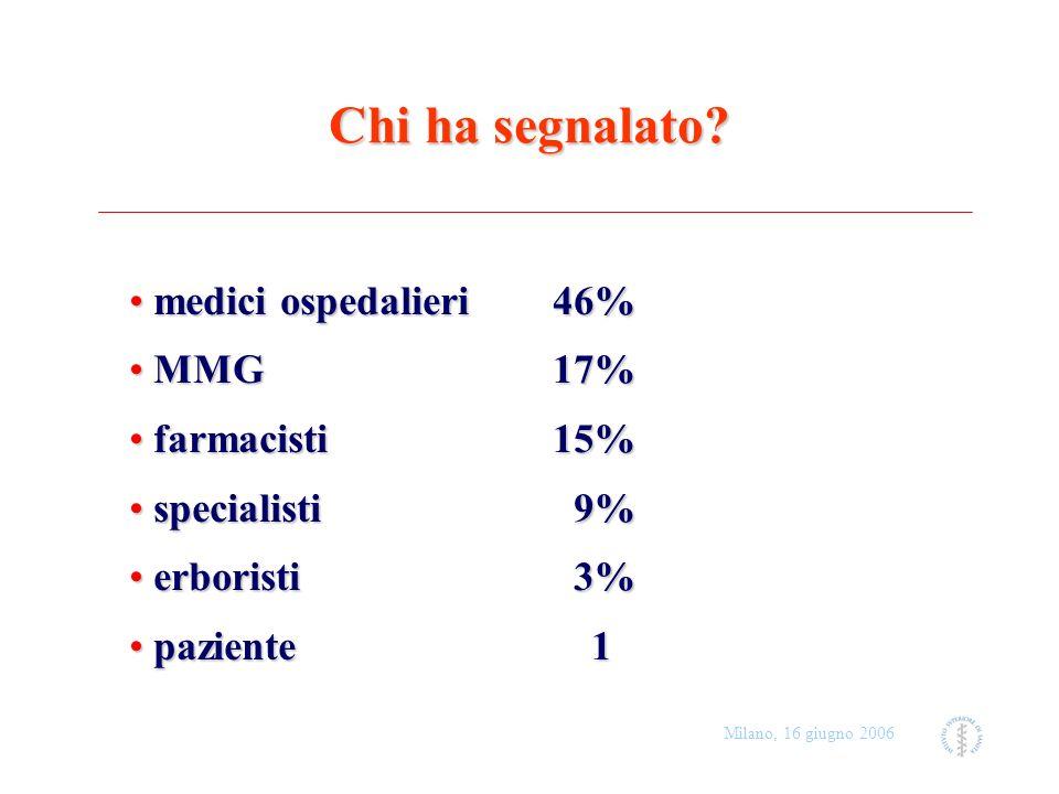 Milano, 16 giugno 2006 Chi ha segnalato? medici ospedalieri 46% medici ospedalieri 46% MMG 17% MMG 17% farmacisti 15% farmacisti 15% specialisti 9% sp