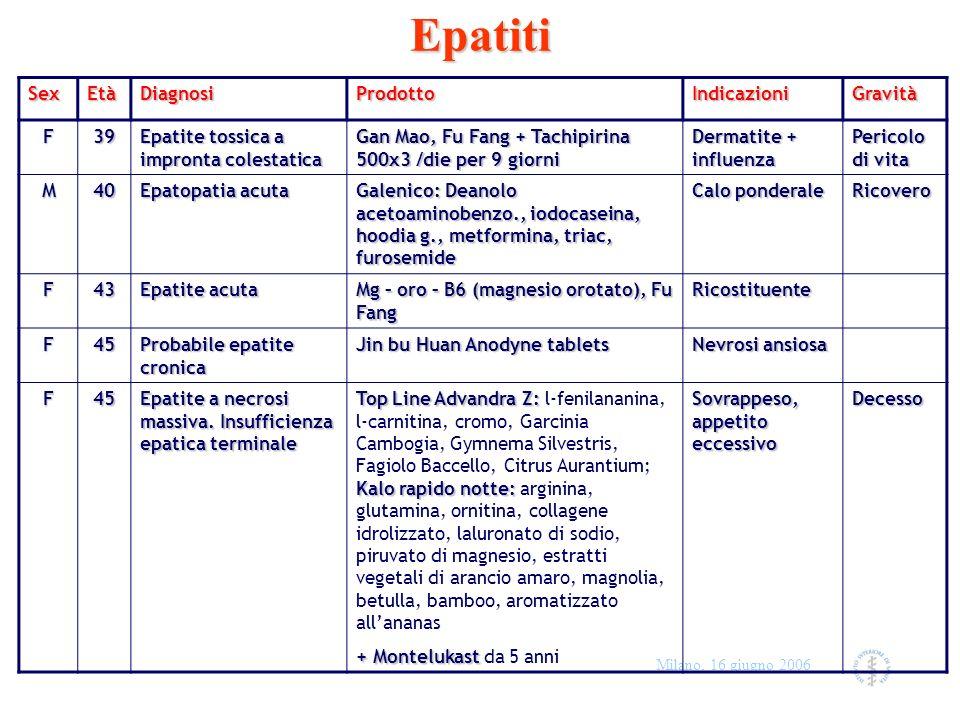 Milano, 16 giugno 2006EpatitiSexEtàDiagnosiProdottoIndicazioniGravità F39 Epatite tossica a impronta colestatica Gan Mao, Fu Fang + Tachipirina 500x3