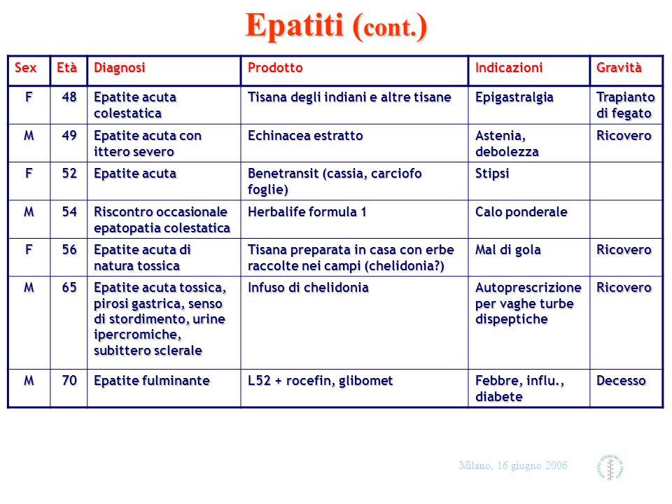 Milano, 16 giugno 2006 Epatiti ( cont. ) SexEtàDiagnosiProdottoIndicazioniGravità F48 Epatite acuta colestatica Tisana degli indiani e altre tisane Ep