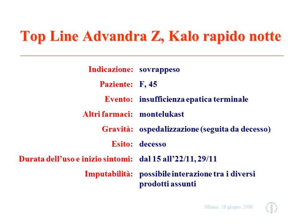 Milano, 16 giugno 2006 Top Line Advandra Z, Kalo rapido notte Indicazione: sovrappeso Paziente: F, 45 Evento: insufficienza epatica terminale Altri fa