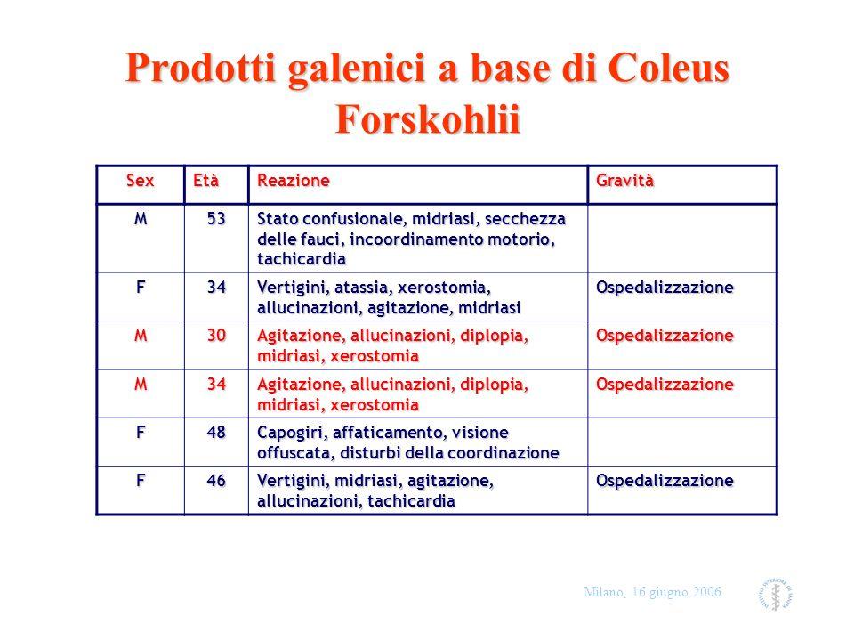 Milano, 16 giugno 2006 Prodotti galenici a base di Coleus Forskohlii SexEtàReazioneGravità M53 Stato confusionale, midriasi, secchezza delle fauci, in