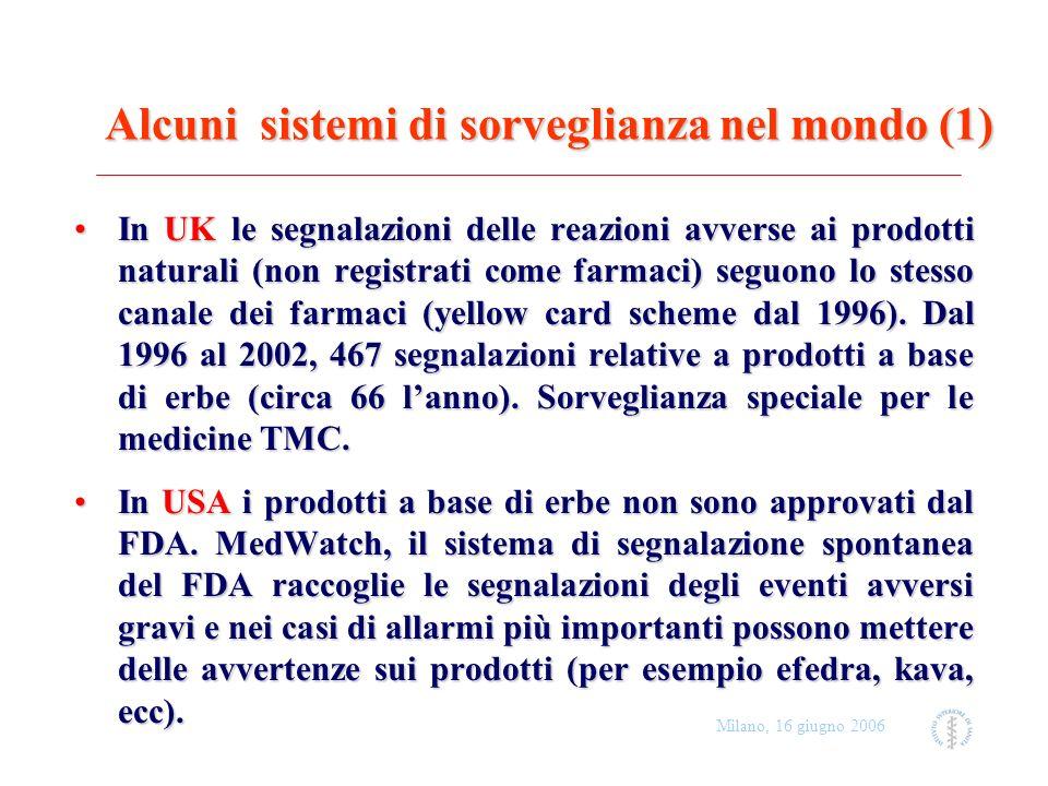 Milano, 16 giugno 2006 Alcuni sistemi di sorveglianza nel mondo (2) In Canada le segnalazioni di reazioni avverse a prodotti naturali seguono lo stesso canale dei farmaci.