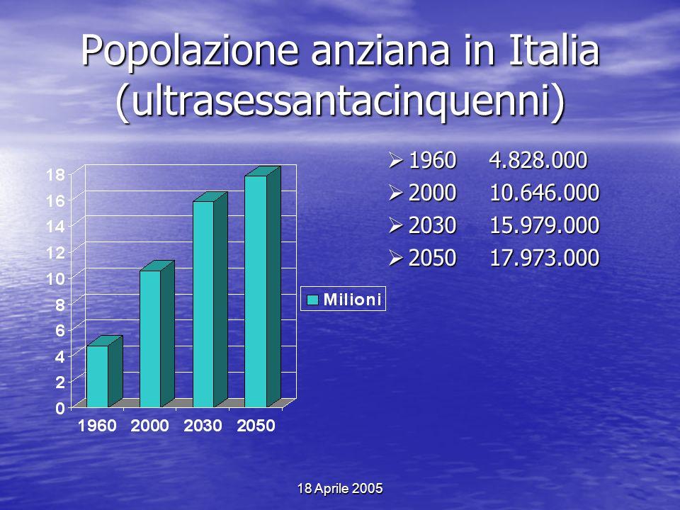 Popolazione anziana in Italia (ultrasessantacinquenni) 1960 4.828.000 200010.646.000 203015.979.000 205017.973.000