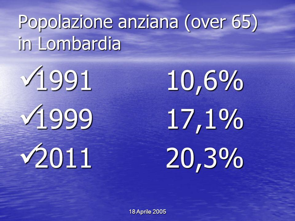 18 Aprile 2005 Popolazione anziana (over 65) in Lombardia 199110,6% 199110,6% 199917,1% 199917,1% 201120,3% 201120,3%