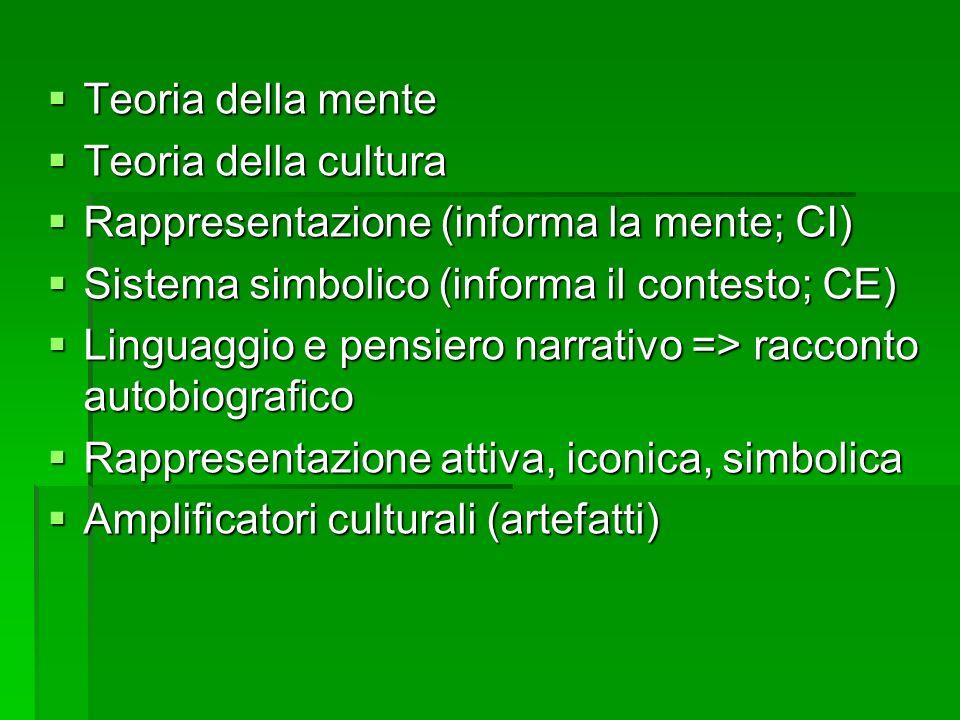 Teoria della mente Teoria della mente Teoria della cultura Teoria della cultura Rappresentazione (informa la mente; CI) Rappresentazione (informa la m