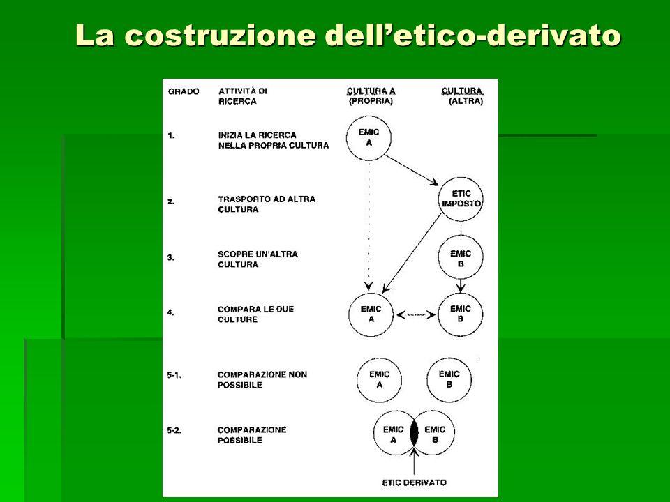 La costruzione delletico-derivato