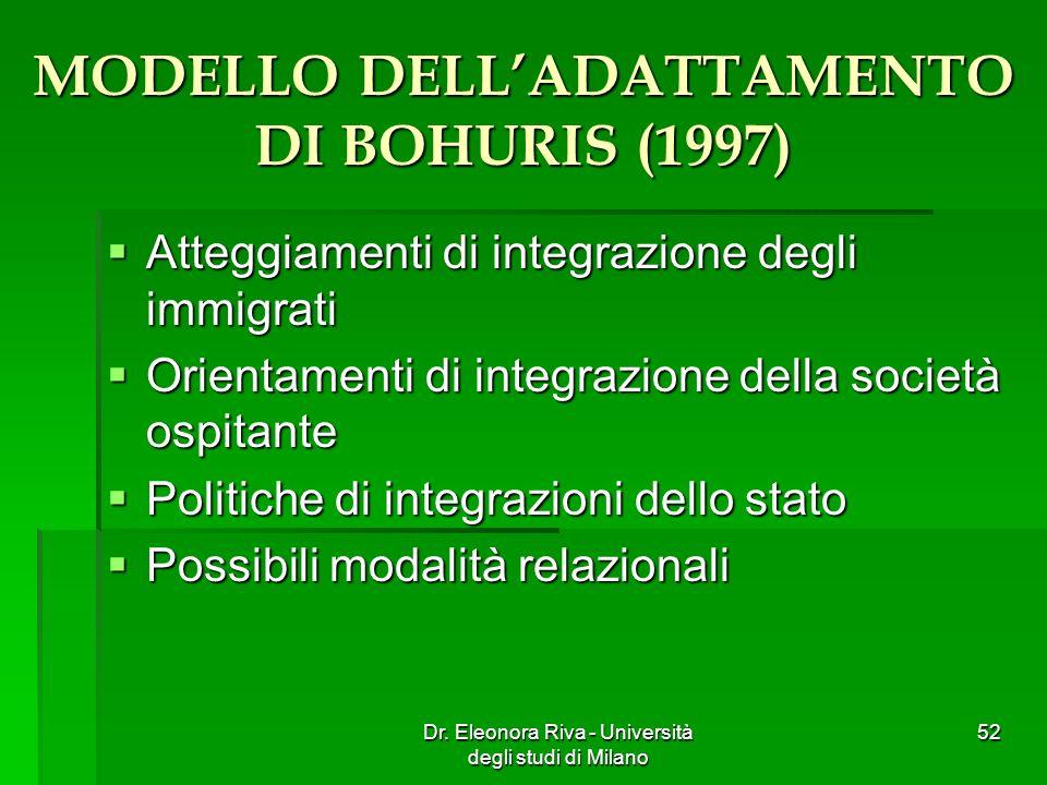 MODELLO DELLADATTAMENTO DI BOHURIS (1997) Atteggiamenti di integrazione degli immigrati Atteggiamenti di integrazione degli immigrati Orientamenti di
