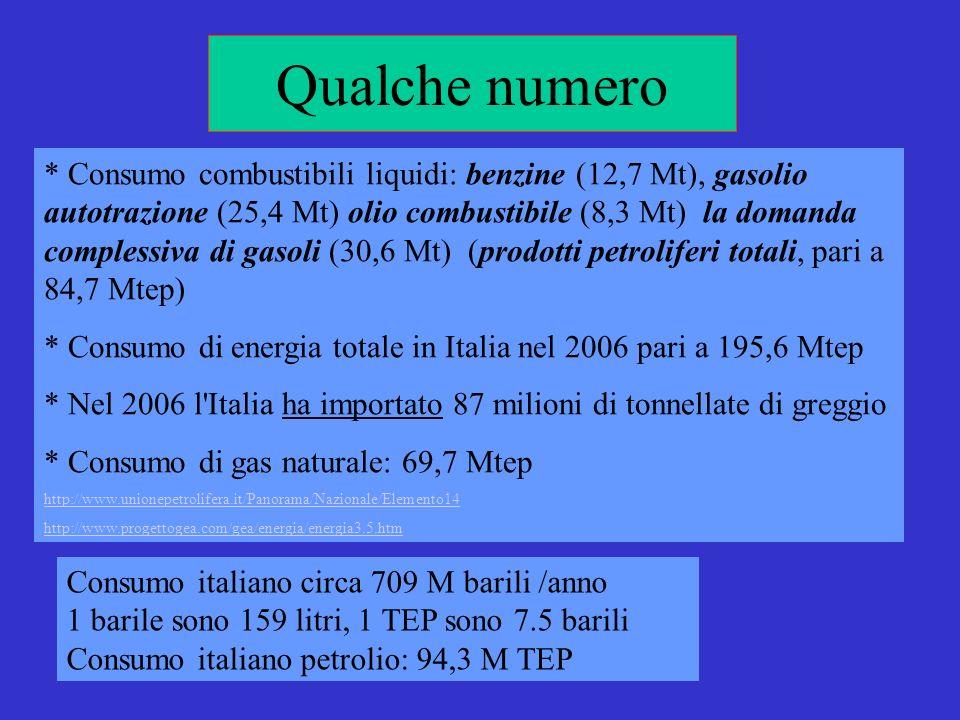 Qualche numero * Consumo combustibili liquidi: benzine (12,7 Mt), gasolio autotrazione (25,4 Mt) olio combustibile (8,3 Mt) la domanda complessiva di gasoli (30,6 Mt) (prodotti petroliferi totali, pari a 84,7 Mtep) * Consumo di energia totale in Italia nel 2006 pari a 195,6 Mtep * Nel 2006 l Italia ha importato 87 milioni di tonnellate di greggio * Consumo di gas naturale: 69,7 Mtep http://www.unionepetrolifera.it/Panorama/Nazionale/Elemento14 http://www.progettogea.com/gea/energia/energia3.5.htm Consumo italiano circa 709 M barili /anno 1 barile sono 159 litri, 1 TEP sono 7.5 barili Consumo italiano petrolio: 94,3 M TEP