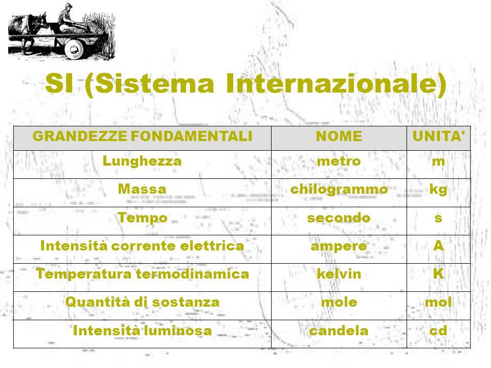 SI (Sistema Internazionale) GRANDEZZE FONDAMENTALINOMEUNITA' Lunghezzametrom Massachilogrammokg Temposecondos Intensità corrente elettricaampereA Temp