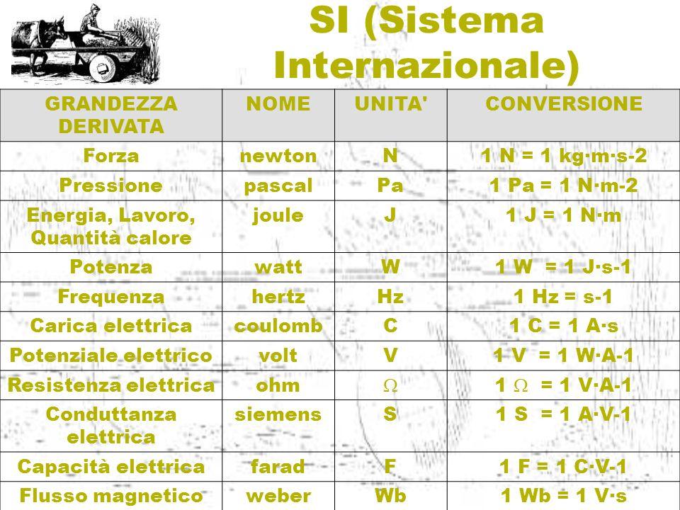 SI (Sistema Internazionale) GRANDEZZA DERIVATA NOMEUNITA'CONVERSIONE ForzanewtonN1 N = 1 kg·m·s-2 PressionepascalPa1 Pa = 1 N·m-2 Energia, Lavoro, Qua